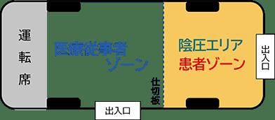 各種検査用車両の断面図イラスト